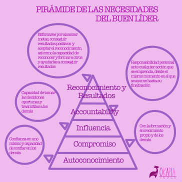 Piramide necesidades lider
